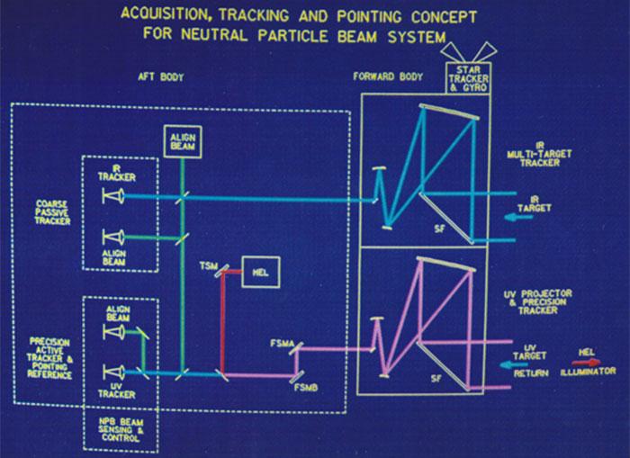 On-orbit evaluation of satellite-ground laser